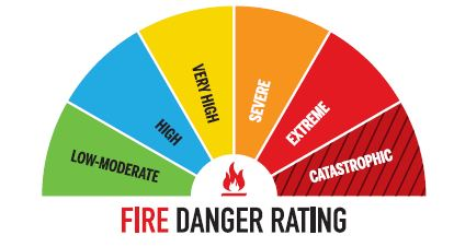 Fire danger ratings semi-circle. Reproduced by kind permission of the Country Fire Service SA.